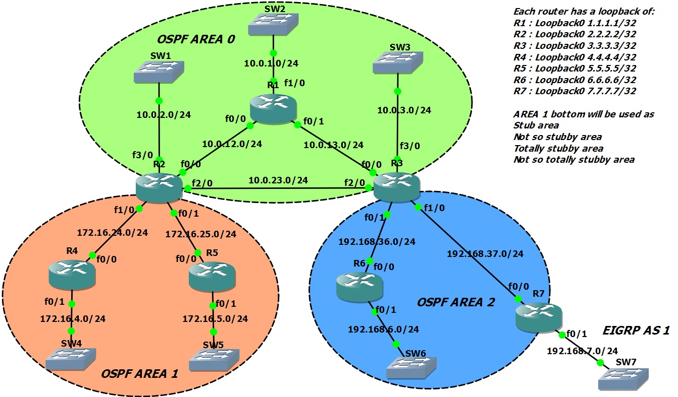 Ospf Lsas And Area Types Tom G Ccie Blog